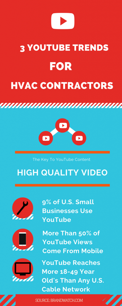 3 YouTube Trends For HVAC Contractors