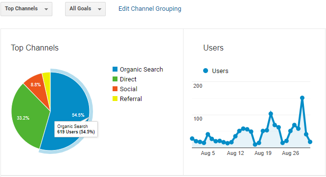 An SEO Company's Monthly Performance
