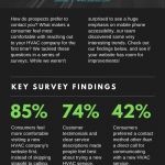 An Infographic on Communication and Customer Reviews