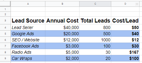 HVAC Marketing Chart Evaluating Lead Source Cost