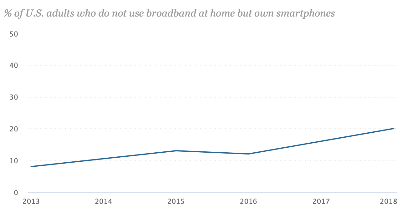 Broadband vs Smartphone Owners Graph