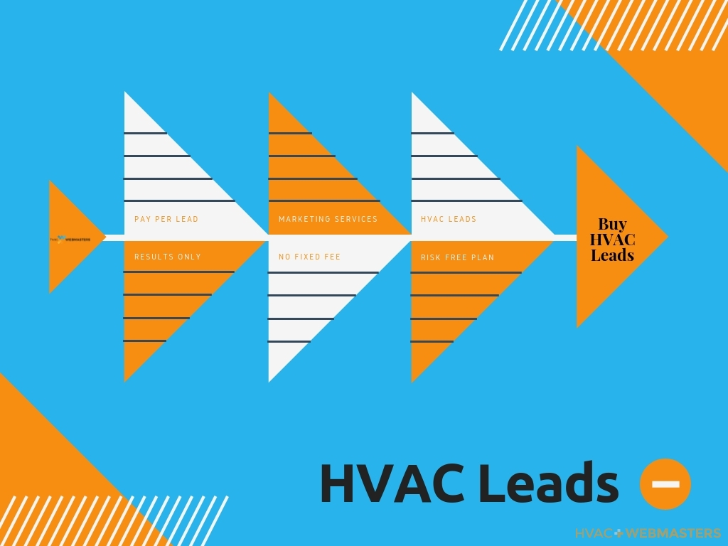 Buy HVAC Leads Flow Chart
