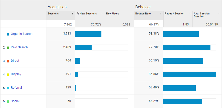 Analytics Shows Traffic Created by Paid Ads
