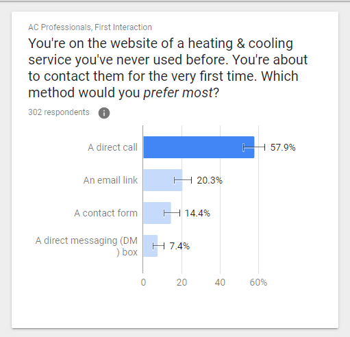A Chart Showing Preference on How Consumers Contact HVAC Pros for the First Time From Their Website