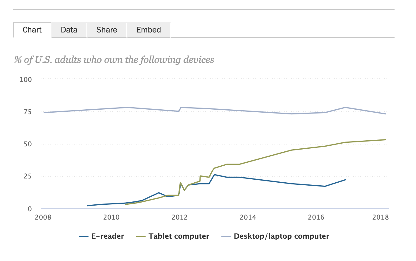 Device Owners Graph