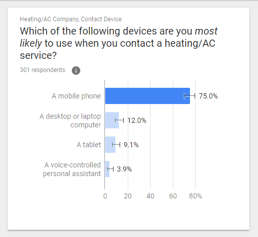 Consumers Stating They'd Use a Mobile Phone to Contact an HVAC Company.