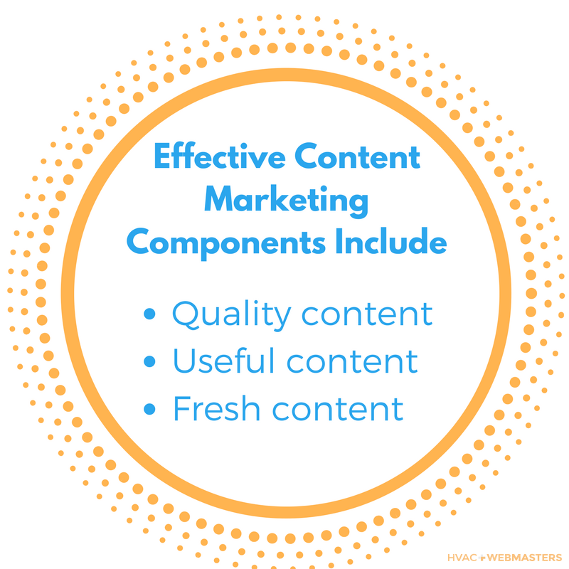Effective Content Marketing Components Include Quality Content, Useful Content, Fresh Content.