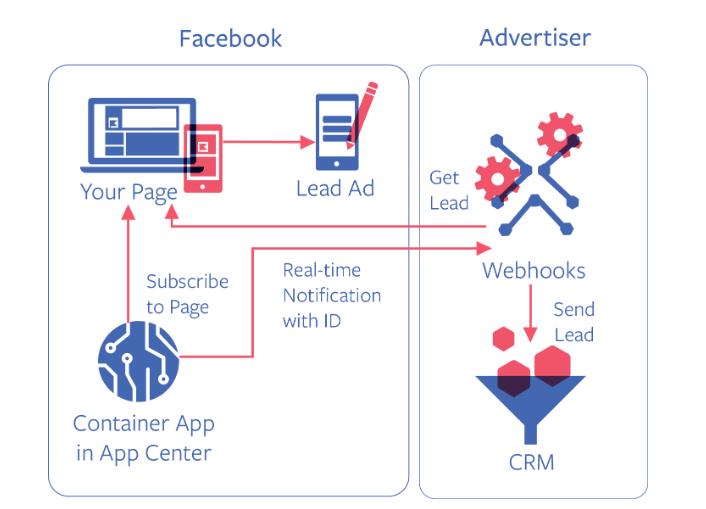 Facebook Lead Ads Screenshot