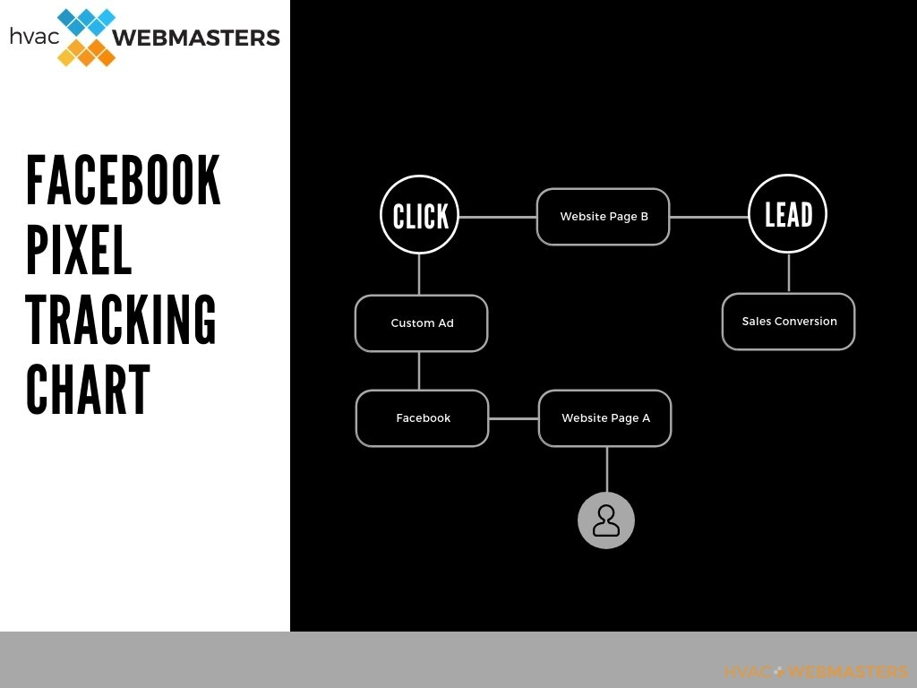 Facebook Pixel Tracking Chart