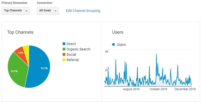 A Google Analytics Report