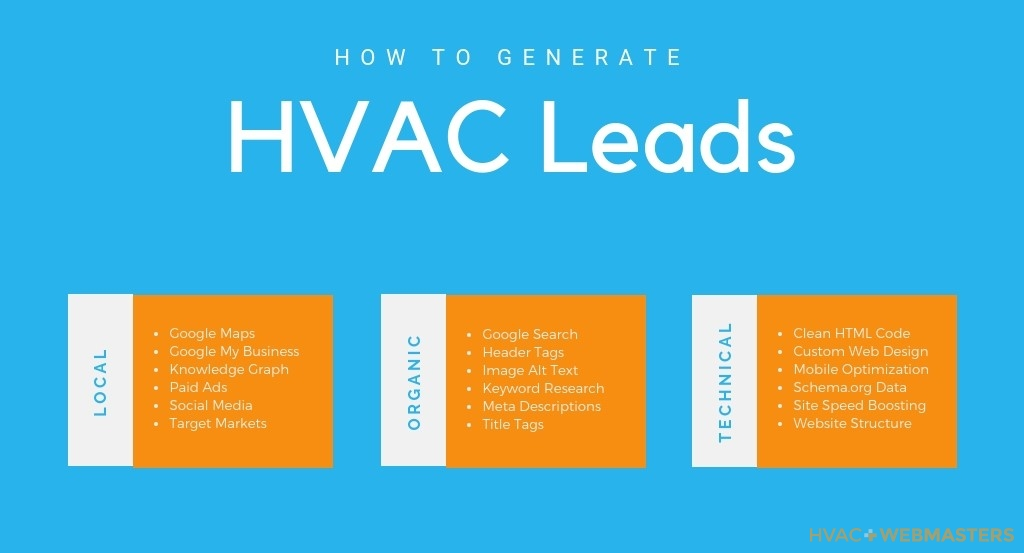 How To Generate HVAC Leads