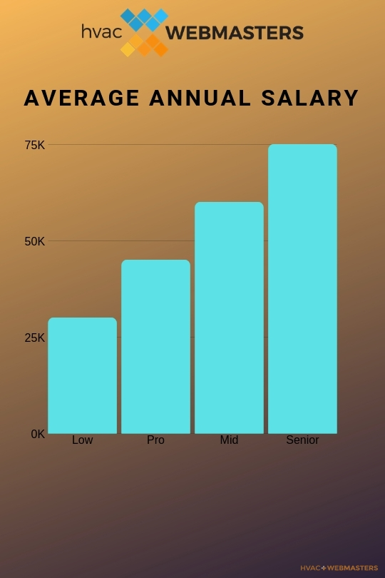 HVAC Careers Salary Graphic