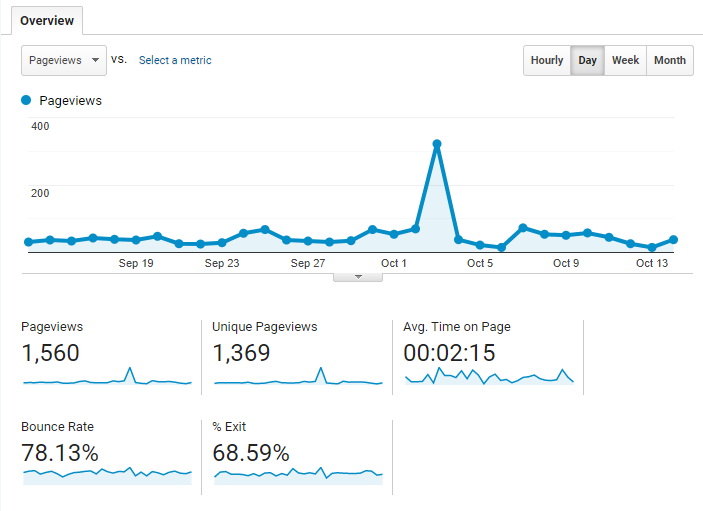 Google Analytics for HVAC Marketing Case Studies