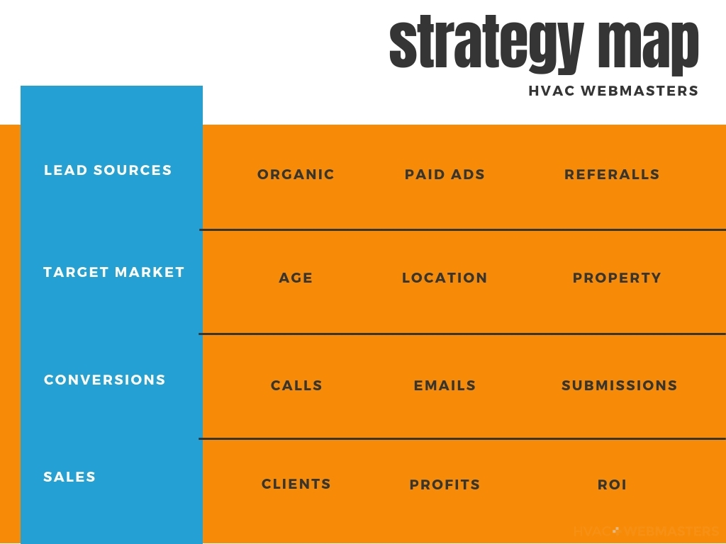 HVAC Marketing Strategies Map