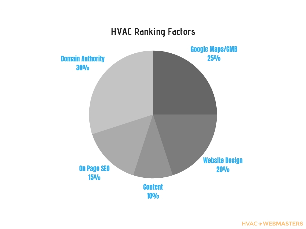 HVAC Ranking Factors Pie Chart