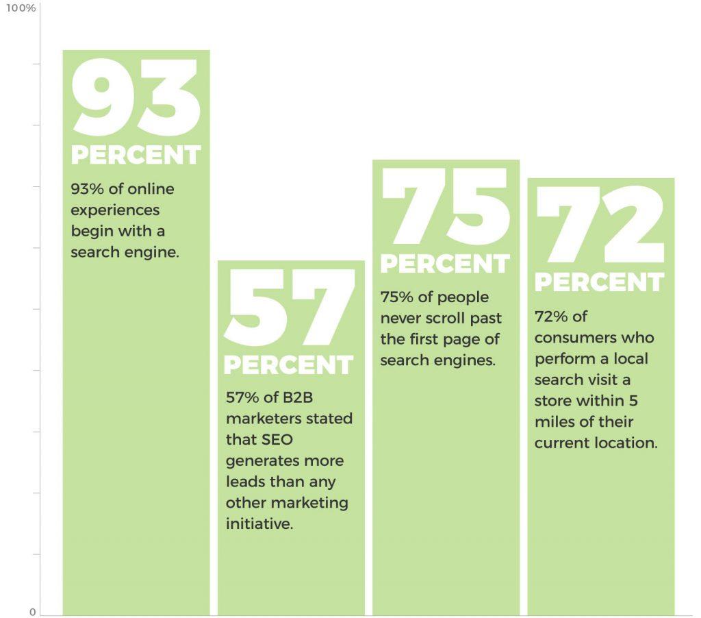 HVAC SEO Statistics