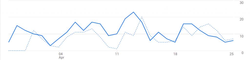 Last 28 Days Graph