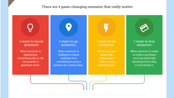 A Chart of Googles Mobile Micro-Moments