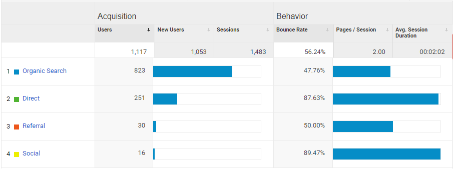 An HVAC Marketing Company's Analytics Results