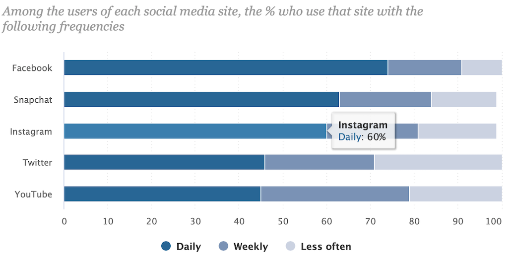 Pew Research Data Chart Instagram
