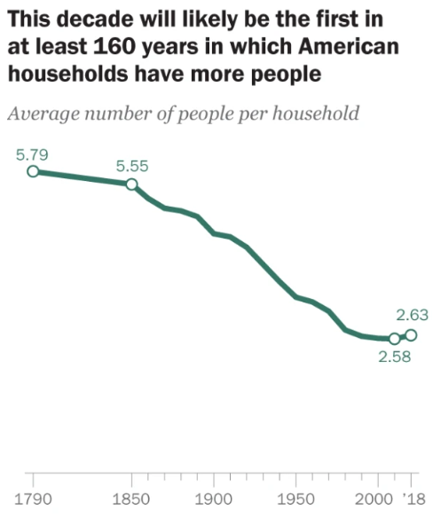 Household Size Forecast From Pew Research