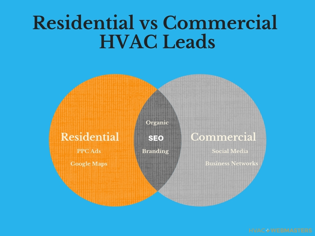 Residential Vs Commercial HVAC Leads Chart