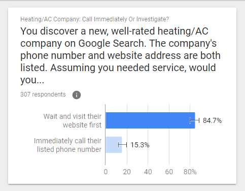 Respondents Say They Will Usually Visit a New Service's Website Before Calling.