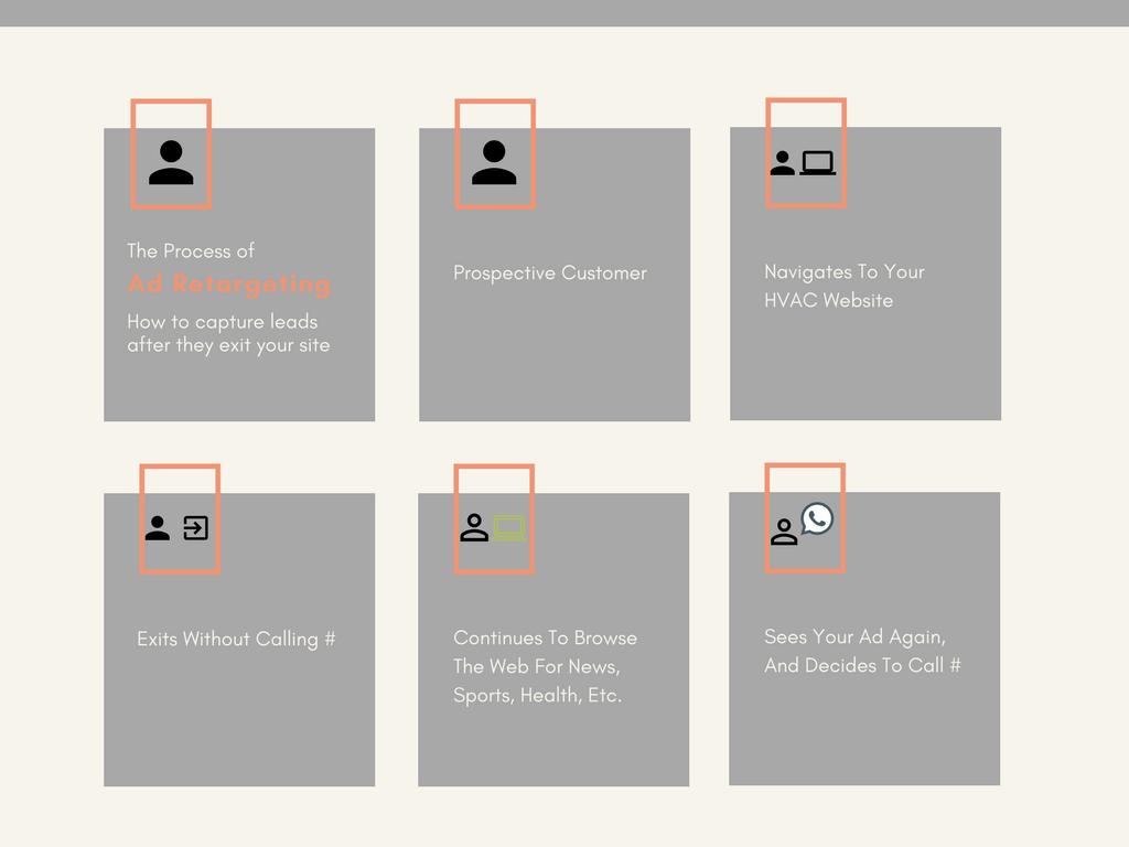Retargeting Ad Process Chart