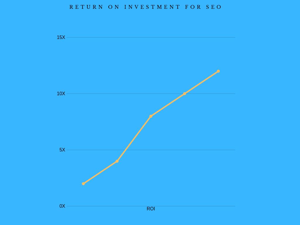 Return on Investment for SEO