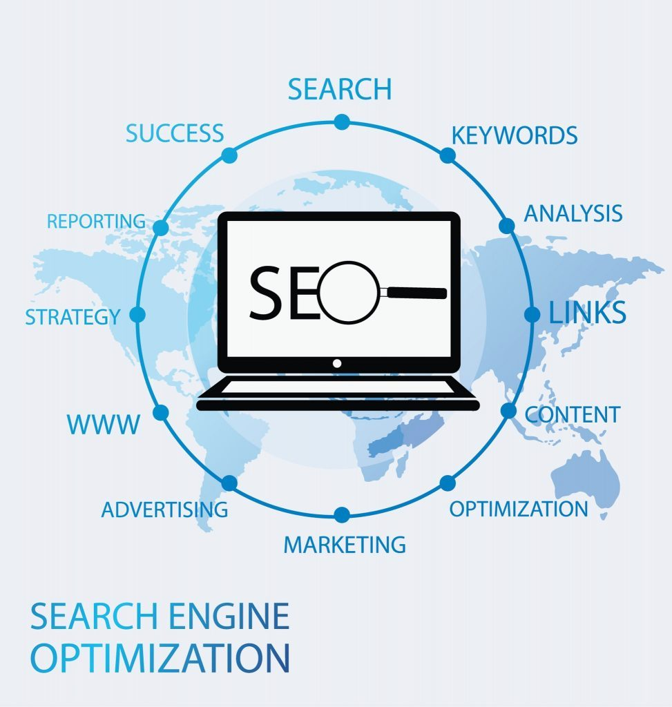 A Graphic Showing Different SEO Elements in SEM Reporting