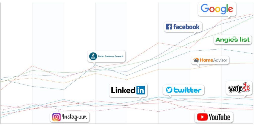 Social Media Analysis Graphic