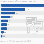 Social Media Platforms Usage Graph Statista