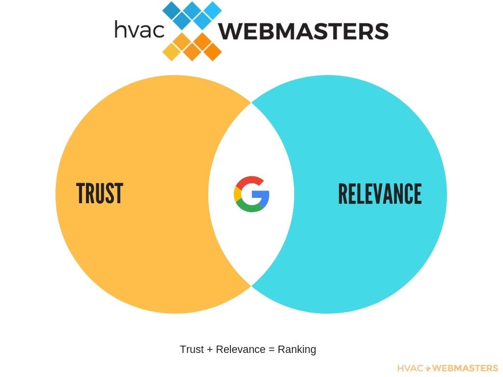 Trust + Relevance = Ranking Diagram