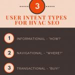 User Intent Types for HVAC SEO Infographic