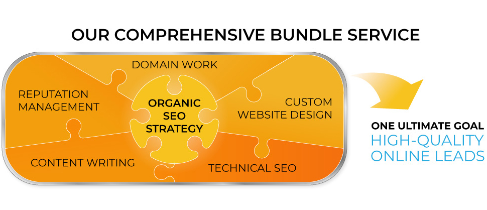 Our Comprehensive Service Bundle for High-Quality Online Leads